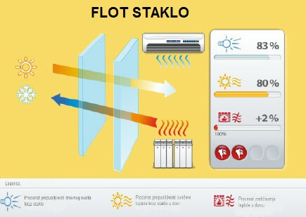 Flot staklo